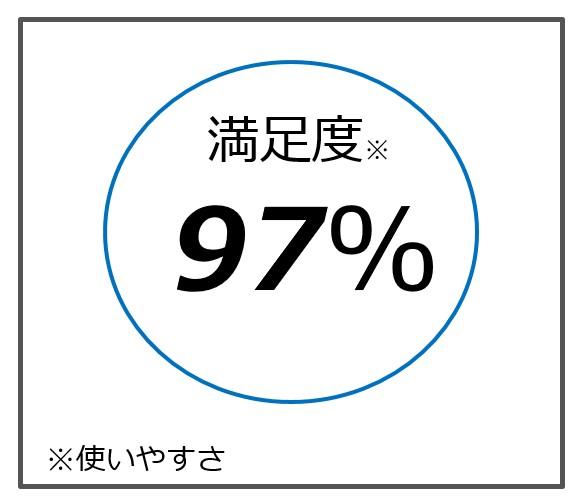 調査結果に基づく数値