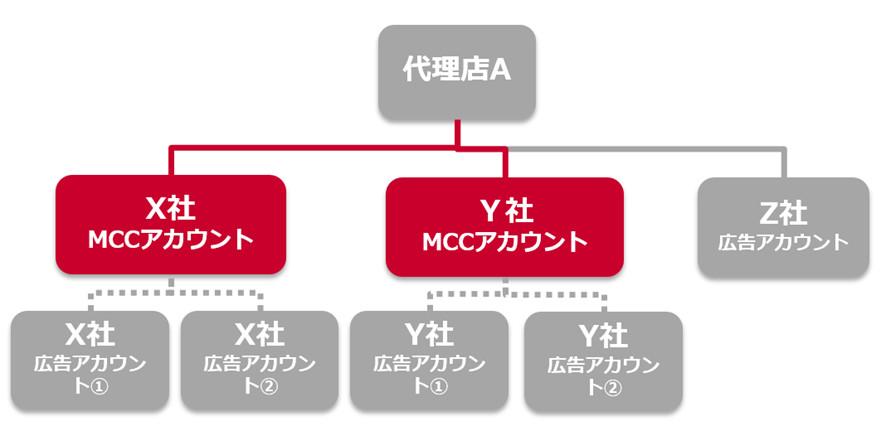 MCCアカウント