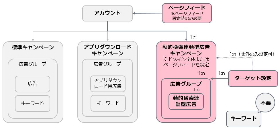 動的検索連動型広告のアカウント構造