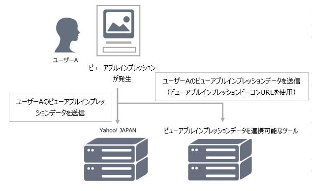 データの連携
